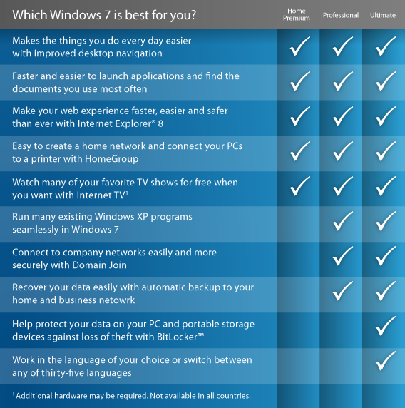 Windows 7 Ultimate Features